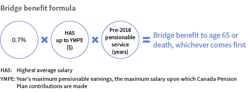 Example of the bridge benefit formula pre-2018